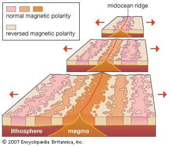 Which Evidence Supports The Theory Of Floor Spreading - oceanic crust geology britannica