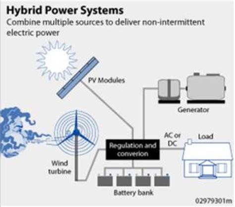 System Panel Surya sel surya sebagai alternatif energi