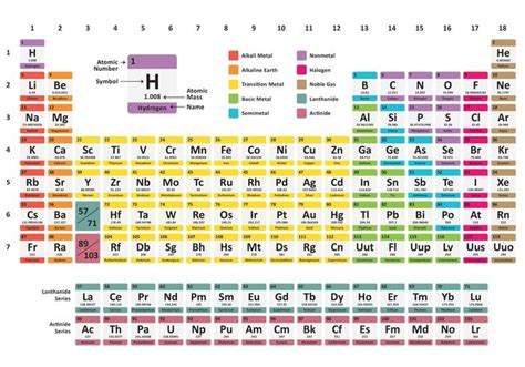 Rainbow Tables by Rainbow Periodic Table Free Vector Stock Graphics Images