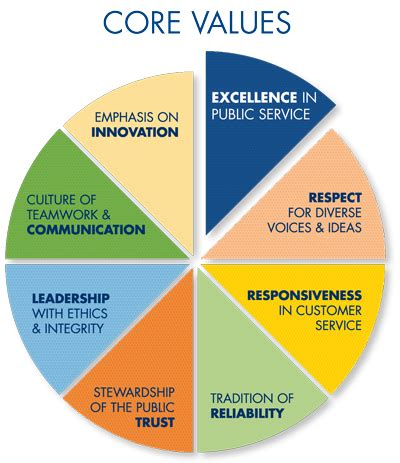 public transport council mission vision and values organizational mission and core values city of hillsboro or