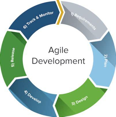 agile software development process diagram kanban versus scrum in agile methodology number8