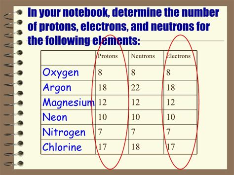 Of Protons In Oxygen by Number Of Protons And Electrons In Oxygen Biology