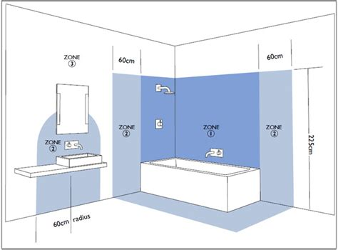 Bathroom Lighting Zones Zone 1 Bathroom Lights