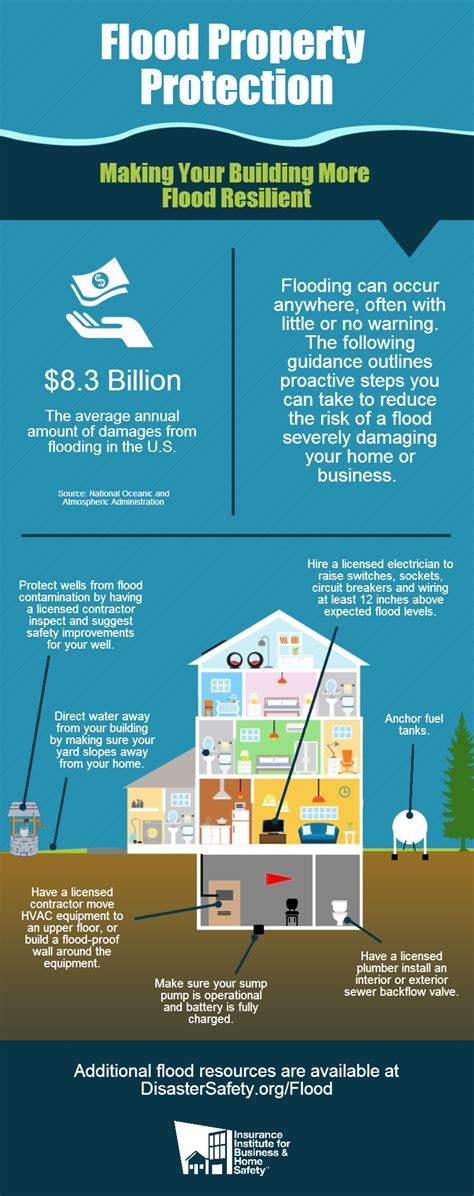 Evacuation Floor Plan by How To Prepare Your Home For Natural Disasters Expertise