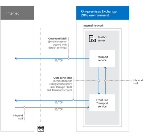 network ports  clients  mail flow  exchange