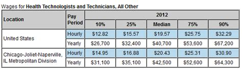 Mba Health Administration Salary Chicago by Dialysis Tech Program Danmaster