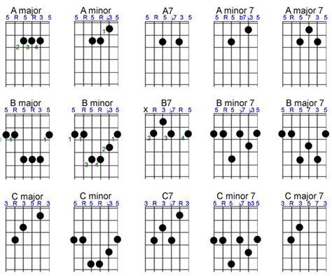 Basic Chords - Fretsource G Sharp Chord Guitar Finger Position