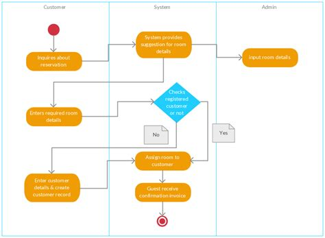 activity system map template workflow diagram free engine image for