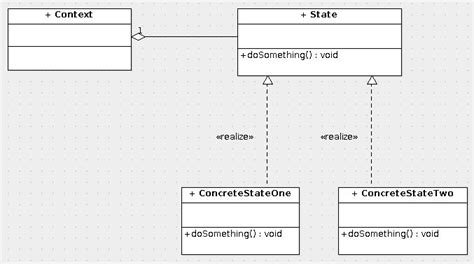 java 8 state pattern java reference guide state pattern informit
