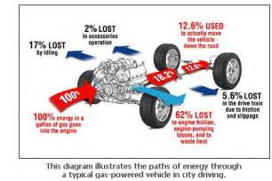 Electric Car Thermal Efficiency Thermoelectric Advance Could Increase Car Truck Power
