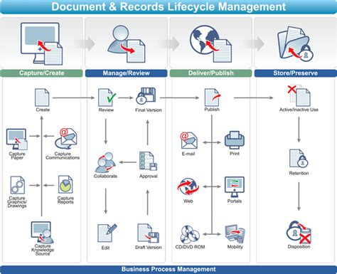 document management and workflow records management and documents lifecycle management with
