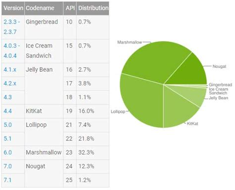 android version distribution android 版本最新統計 nougat 已有 13 5 android apk