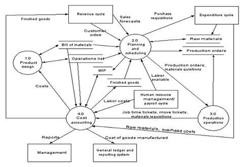 Software Penerjemah Bahasa Level Bisnis Profesional Untuk Pendidikan database sebagai sistem yang digunakan untuk kemudahan dalam melakukan manajemen informasi dan