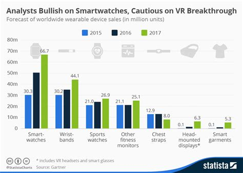 Home Map Design Online Free by Chart Analysts Bullish On Smartwatches Cautious On Vr Breakthrough Statista