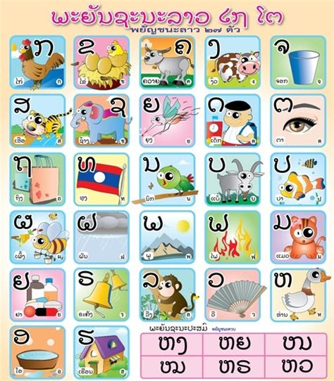 thai alphabet chart what is the thai alphabet based on and which does it most