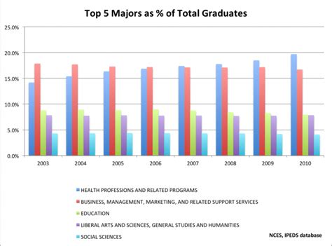 Best Undergraduate Degree For Mba by Are Undergraduate Business Majors In Bad Shape Economy