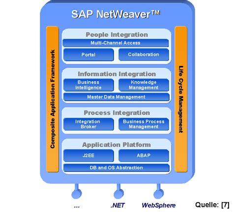 sap lsmw tutorial pdf the architecture of sap erp pdf