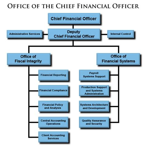 Office Of The Controller by Office Of The Chief Financial Officer Ocfo About Ocfo