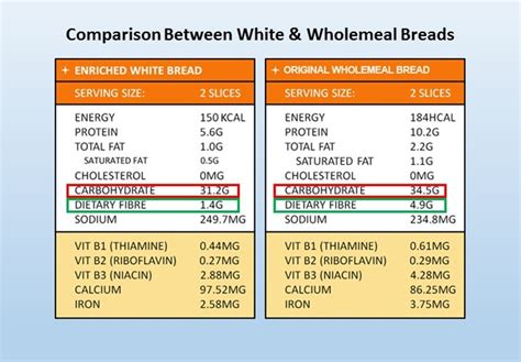 carbohydrates white rice carbe diem seize carbohydrates glycoleap