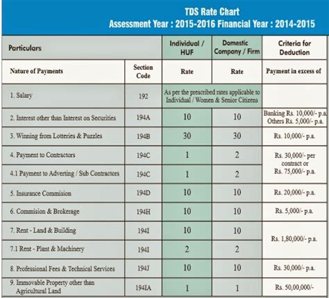 tds section 194i crazzyca tds rates chart assessment year 2015 16