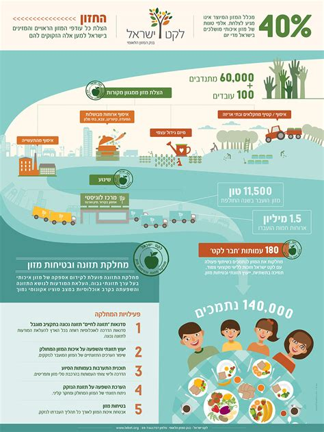infographics poster layout infographic poster design for leket israel galia