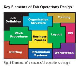 layout of operations definition optimal fab operation design for semiconductors companies