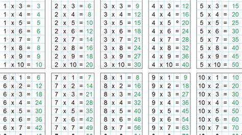 tablas de multiplicar del 1 al 10 para imprimir tablas de multiplicar infantiles las tablas de multiplicar 1 al 10 youtube