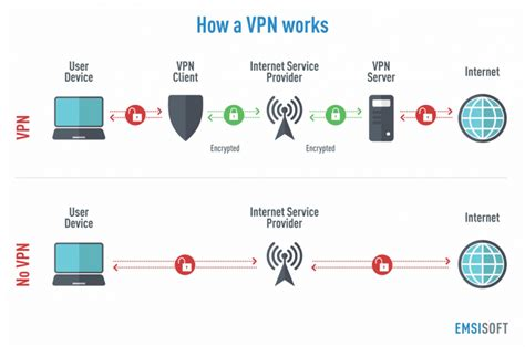 how a works vpns your personal tunnel to privacy emsisoft