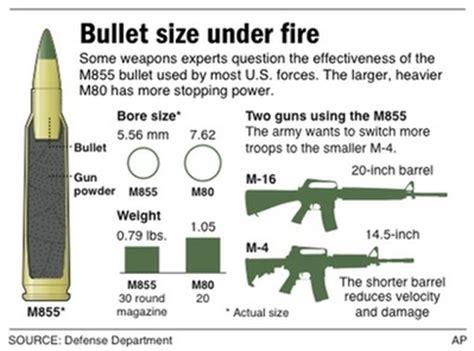 news item m4 vs m16 guntalk