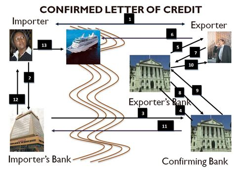Business Letter Of Credit Definition International Business International Business Meaning And