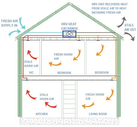 house ventilation design house ventilation design 28 images home ventilation systems nz bee home plan home