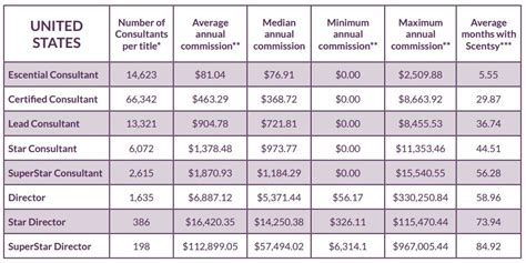 How Much Do Mba Conusltants Get Paid By The Hour by How Much Money Can I Make As A Scentsy Consultant
