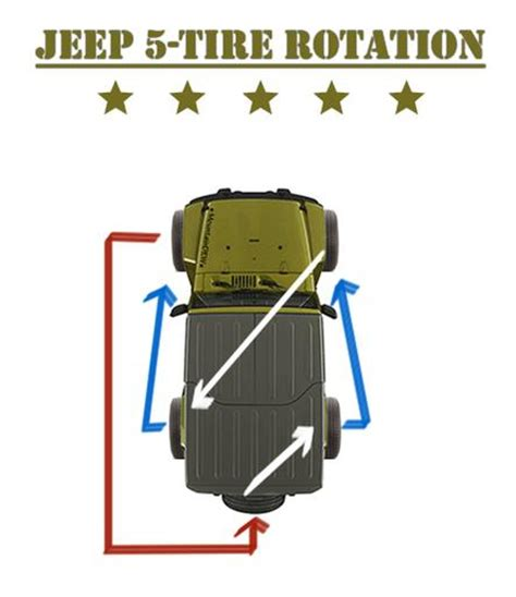 Jeep Tire Rotation Jeep Wrangler Jk Cj Tj Yj Liberty 5 Tire Rotation