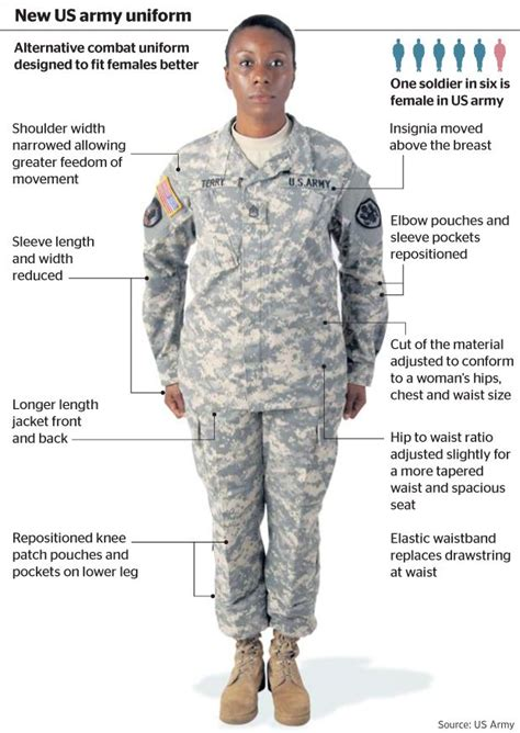 Uniforms Regulations On Pinterest Armies Navy Uniforms And | female army service uniform guide pictures to pin on
