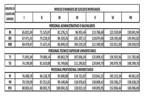 nueva escala de remuneracion para el sector publico 2016 as 237 qued 243 la nueva escala salarial del sector p 250 blico