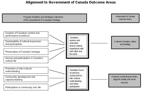 canadian government diagram canadian government structure related keywords