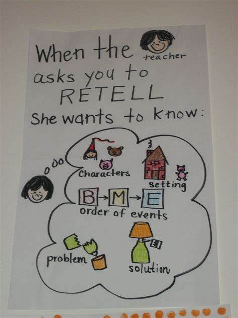 Re Telling by Retelling Anchor Chart Signs Juxtapost