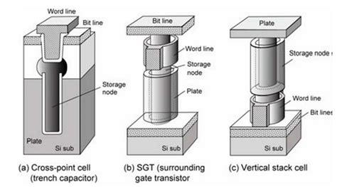 transistor vertical dimension increase in metal oxide semiconductor memories and transistors intechopen