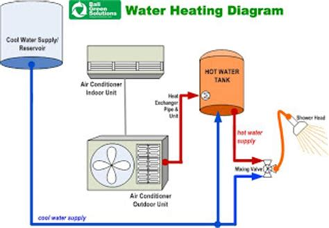 Aircon Water Heater Wika air conditioner ac vs water heater 187 tutorial tips cheats trick windows computer
