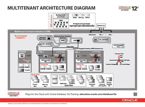 oracle server architecture diagram the oracle database 12c multitenant architecture diagram