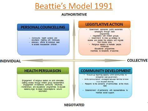 Health Model Beattie Model Of Health Promotion 1991 Cadillac