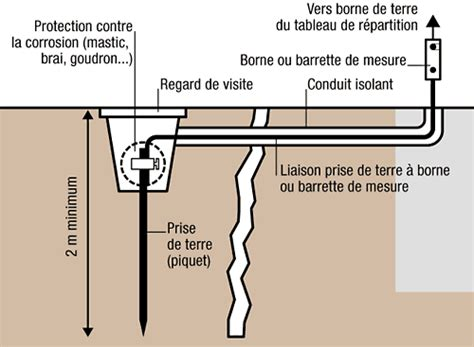 Installation Prise De Terre 1747 by Prise De Terre Forum Electricit 233 Syst 232 Me D
