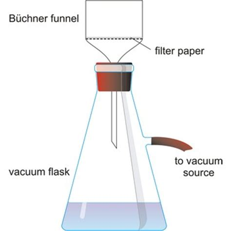 Define A Vacuum Chemistry Glossary Search Results For Hirsch Funnel