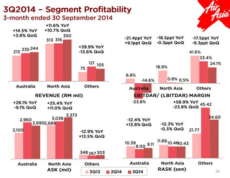 airasia share price airasia x joins airasia in slowing expansion in
