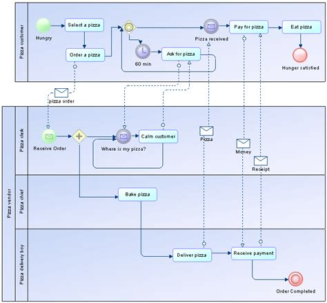 bpmn communication diagram collaboration and process diagrams bpmn