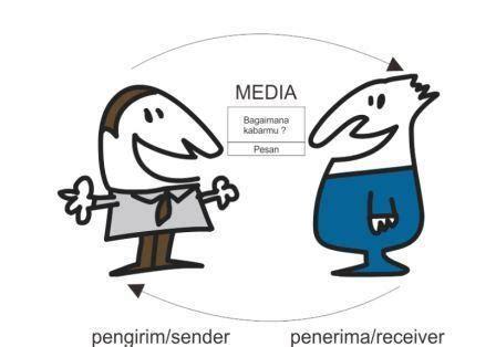 Dasar Dasar Komunikasi Antar Budaya Alo Liliweri Buku Komunikasi B6 belajar pengertian komunikasi menurut para ahli
