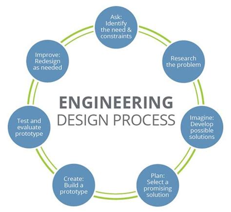 designing complex products with systems engineering processes and techniques books solving everyday problems using the engineering design