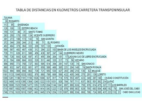 tabla de distancias mexico tabla de distancias mexico distancia entre ciudades de
