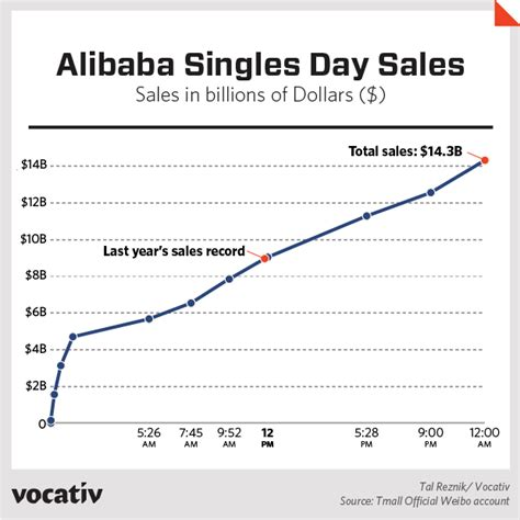alibaba one day sale record singles day just made cyber monday look pathetic vocativ
