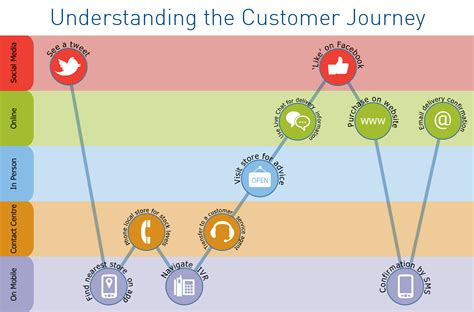 voice of the customer journey from novice to expert books what is the state of mobile advertising today econsultancy